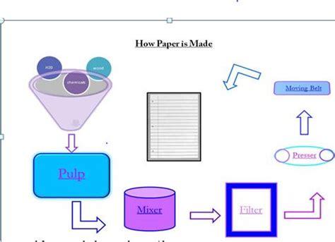 Custom Effect of Technology essay writing