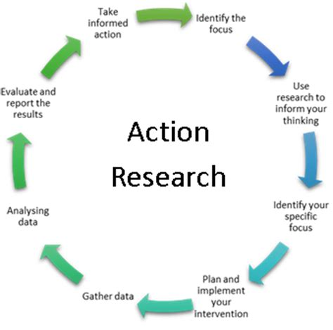 Review of LiteratureAction Research - Google Sites